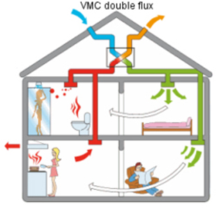 Ventilation simple flux excellent vmc simple flux pour for Transformer vmc simple flux en double flux